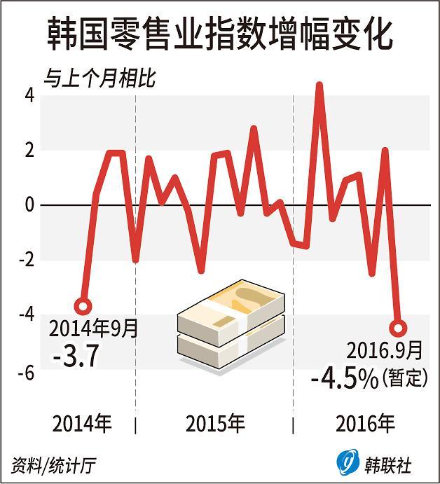 Note7召回阴影下 韩9月份生产及消费同步收缩