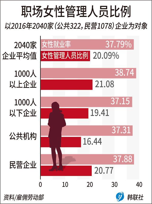 """韩企女性管理人员仅20% 企业""""男女平等""""之路漫漫"""