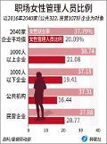 """.韩企女性管理人员仅20% 企业""""男女平等""""之路漫漫."""