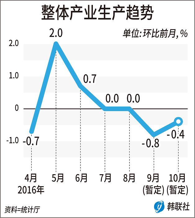 10月韩国整体产业生产环比下降0.4%