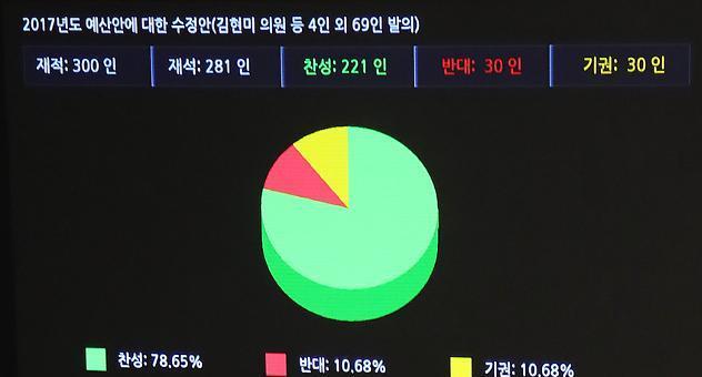 400조원대 내년 예산안 국회 본회의 통과