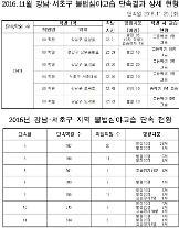 강남·서초 학원 6곳 심야교습 적발