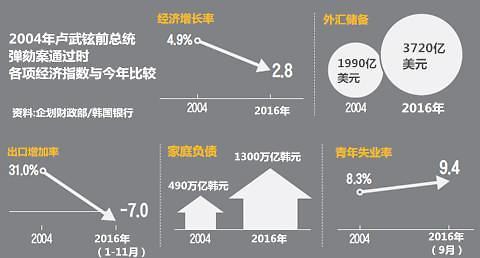 2004卢武铉·2016朴槿惠 两届总统弹劾年韩国经济指数比较