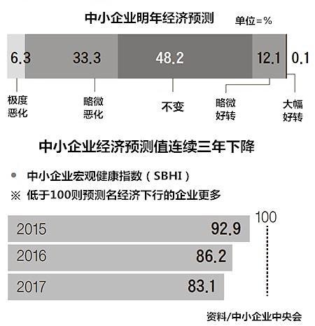 韩国近九成中小企业对明年经济表悲观