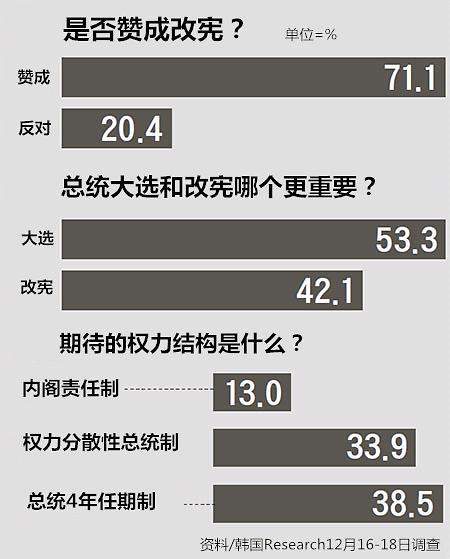 <2017年总统大选>韩国逾七成民众赞成改宪 过半认为总统大选乃当务之急