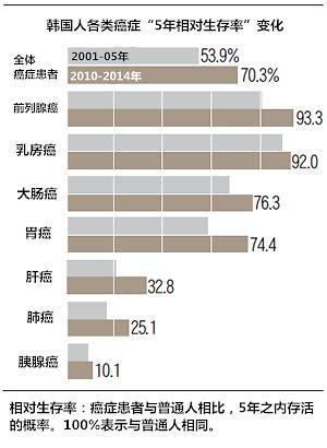 """韩国癌症患者""""5年相对生存率""""逾7成"""