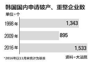 经济低迷国政乱 今年1-11月韩国申请破产重整企业1533家