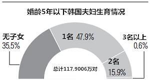 韩国婚龄5年以内夫妇35%仍未生子 收入越高子女越少