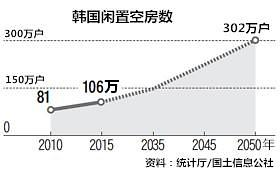 2015年韩国空置住宅超100万户 2050年302万户将闲置