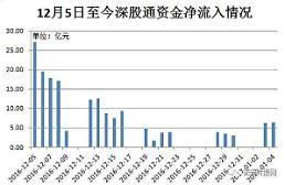 중국증시 선강퉁 시행 한달…약 3조원 해외자금 유입