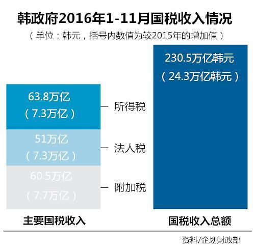 经济困难税收不减 去年韩政府国税收入增24.3万亿韩元