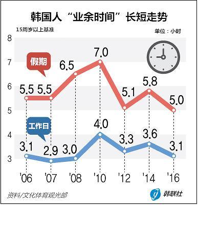 """韩国人业余时间较10年前缩水 闲暇时最爱""""看电视"""""""