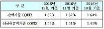신규취급액 코픽스 4개월째 상승… 주택담보대출 금리 더 오른다