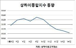 """[중국증시] """"IPO 물량부담에…"""" 상하이종합 닷새째 추락"""