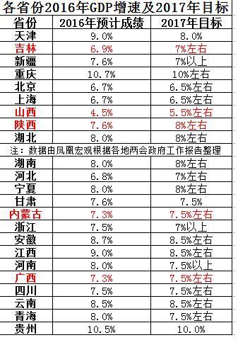 올해 GDP 목표치 낮추는 중국 지방정부들