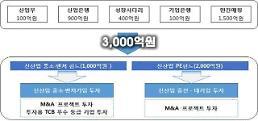 정부, 3000억원 규모 신산업 육성 정책펀드 조성