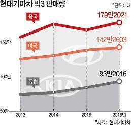 현대·기아차, 美·中·유럽 빅3 시장 판매 역대 최다