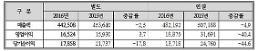 삼화페인트, 2016년 영업익 165억⋯전년비 3.7% ↑
