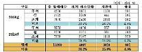 명절 기차표 30% '노쇼(No-Show)'…위약금만 19억원 달해