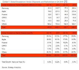 .Apple dethrones Samsung in global smartphone market share.