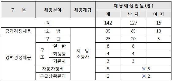 서울시, 소방공무원 142명 채용… 공개경쟁 응시연령 18세로 완화