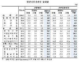 1월 생산자물가 전월대비 1.3% 상승… 6년만에 최고