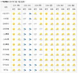 [주간날씨] 목요일 전국 비 또는 눈 내려…서울·경기도 제외