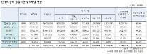 산업부 산하 공공기관 6곳 '민간배당액 3조' 외국으로