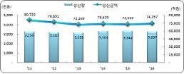 지난해 어업생산금액 7.4조원…전년 대비 2.3%↑