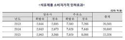 알뜰주유소 3년간 가격인하효과 6조4000억원