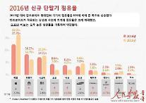 [인민화보]중국 스마트폰 시장의'제2라운드'