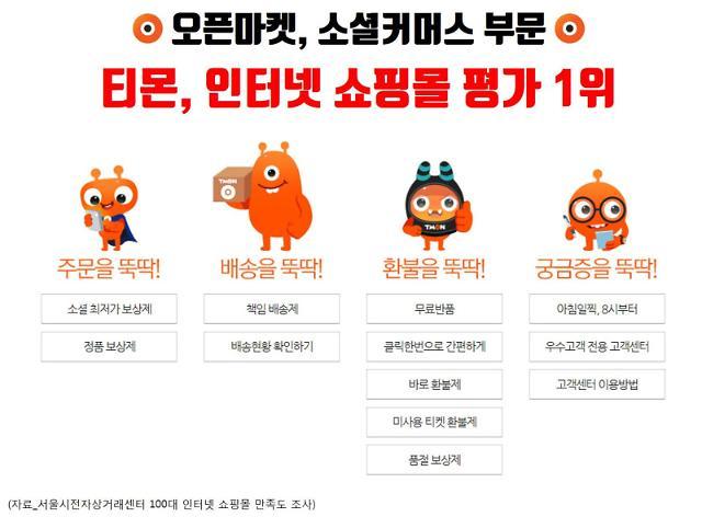티몬, 서울시 인터넷쇼핑몰 평가서 1위