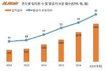 済州航空、2017年の上半期に200人余りの新規採用に乗り出す