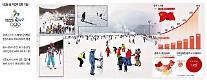"""[차이나리포트] """"13억 인구 스키에 꽂히다"""" 중국 겨울스포츠 '굴기'"""