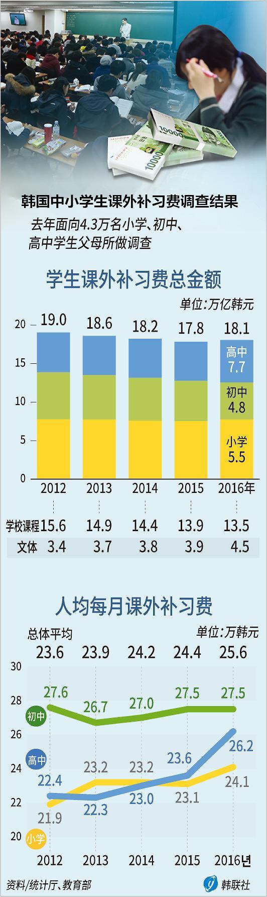 韩国中小学生课外补习费创新高 各收入阶层差距拉大