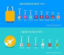 여기어때, 2월 모바일 숙박·항공권 사용자 수 1위