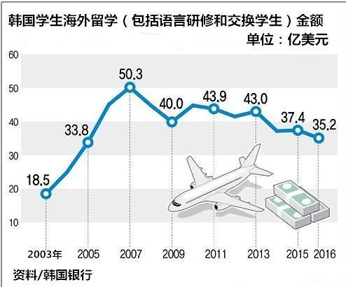 韩国留学生去年海外支出规模创2005年后最低水平
