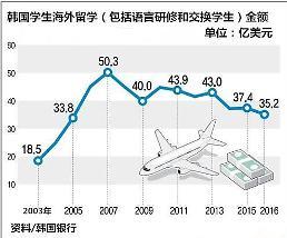 .韩国留学生去年海外支出规模创2005年后最低水平.
