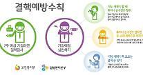 충북도, 제7회 결핵예방의 날 캠페인 실시
