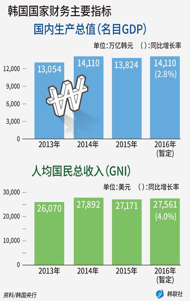韩去年人均国民收入2.7万美元 连续第10年未达3万美元