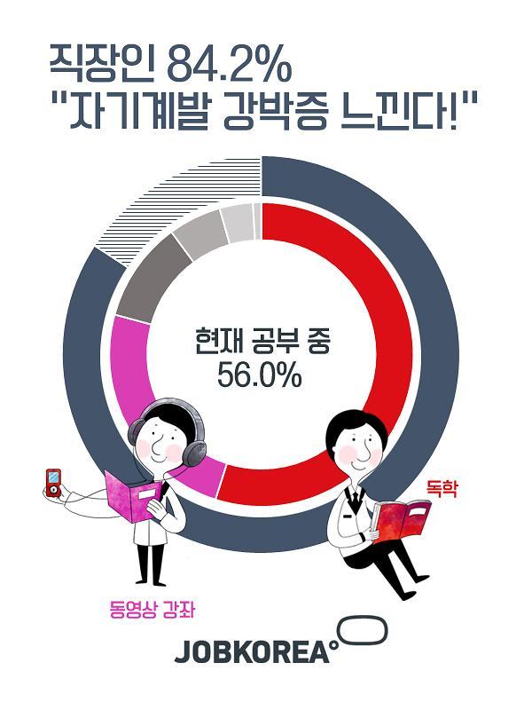 """직장인 84.2% """"자기계발 강박증 느낀다"""""""