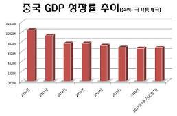 중국 사회과학원 등 올 1분기 성장률 6.8%, 소폭 회복 전망
