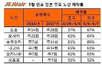 済州航空、5月のゴールデンウイークに日本路線座席の余裕…予約率60%