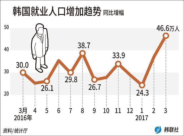 韩3月就业人口同比大增  就业率达近20年顶峰