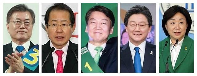 <2017年总统大选>韩大选民调:文在寅40%安哲秀37%洪准杓7%