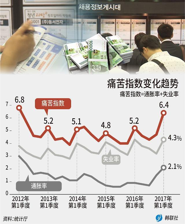 通胀失业双升 韩痛苦指数创近5年新高