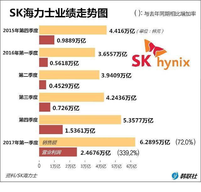 SK海力士2017年首季度营业利润同比近增340%