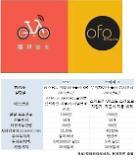 디디콰이디 데자뷰 중국 양대 공유자전거 기업 합병설 솔솔