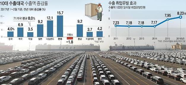 1분기 경제성장률 0.9%…수출 개선에 회복세