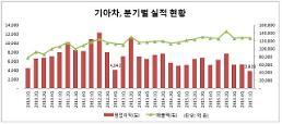 기아차 역대 최저 분기 영업이익…中·美 판매 부진에 환율 악재까지(종합)
